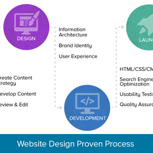 Website Design Proven Process