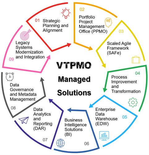 VTPMO Managed Solutions 1