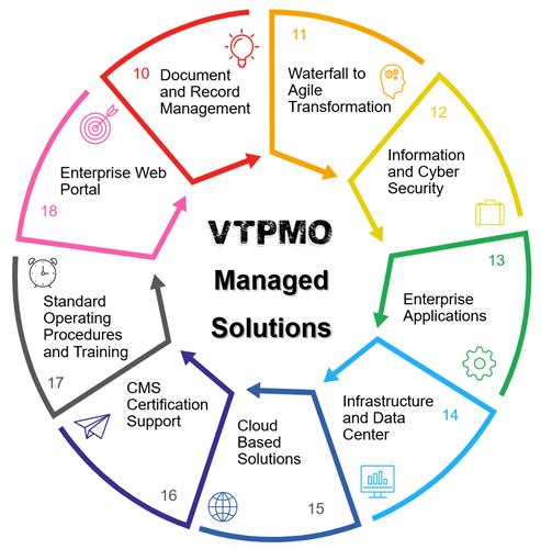 VTPMO Managed Solutions 2