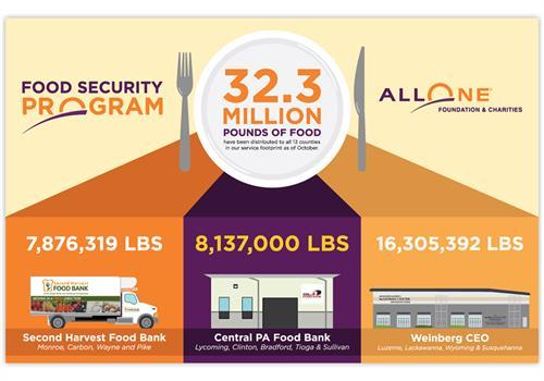 AllOne Infographic