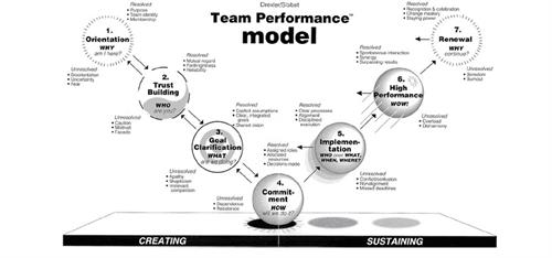 High performing team model (Drexler Sibbet)