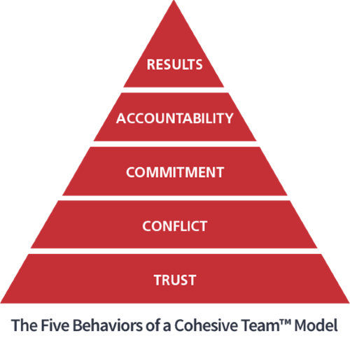 Five behaviors model