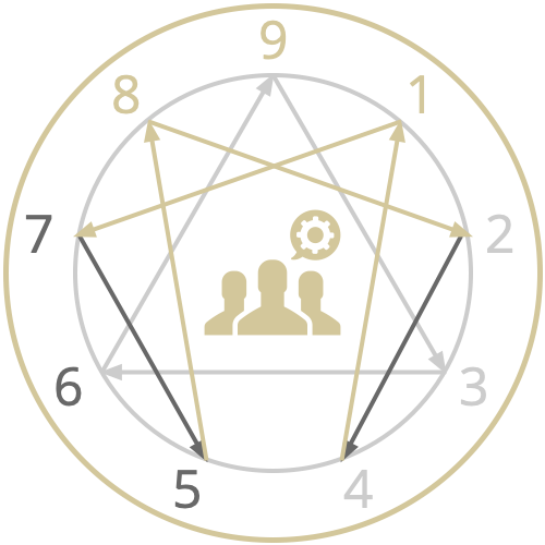 The Nine Lenses of the Enneagram - People Coaching Framework