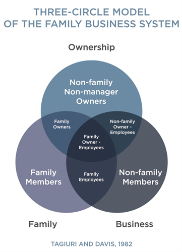 Why family businesses are more complex.