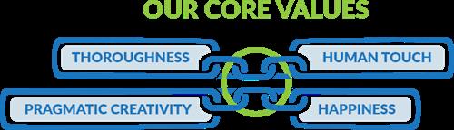 Universal Connectivity Core Values