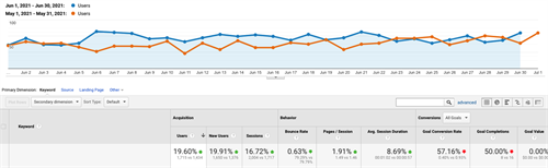 Real Estate client traffic performance