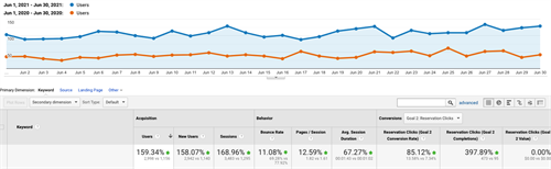 Travel client traffic performance