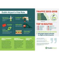 Dublin Airport Contributes €9.8 billion To Irish Economy Supporting Almost 130,000 Jobs