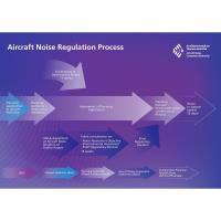 ANCA commences assessment of aircraft noise at Dublin Airport