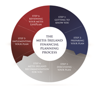 Metis Ireland Financial Planning Process