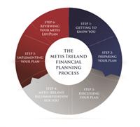 Metis Ireland Financial Planning Process