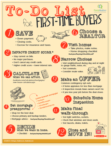1st Time Home Buyer information