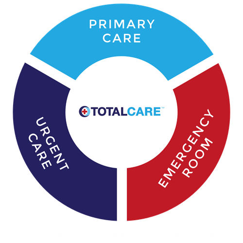 The Three Branches of the TotalCare family