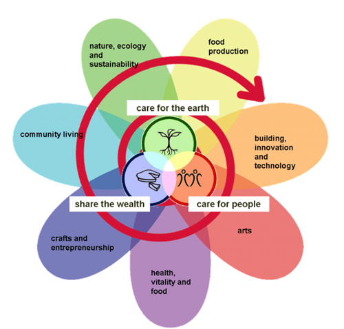 The Permaculture Flower - Our guiding principles