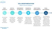 Zollinger Mediation Steps for Divorce