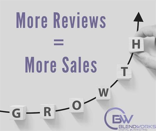 Customer Reviews Drives Traffic to your site