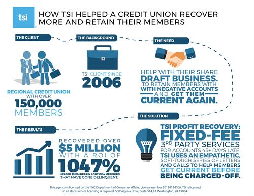Credit Union Case Study