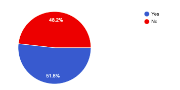 Image for Results of Member Paid Parking Survey