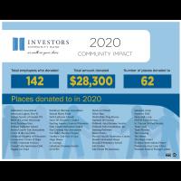 Investors Community Bank: 2020 Report to the Community