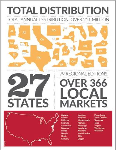Total Distribution