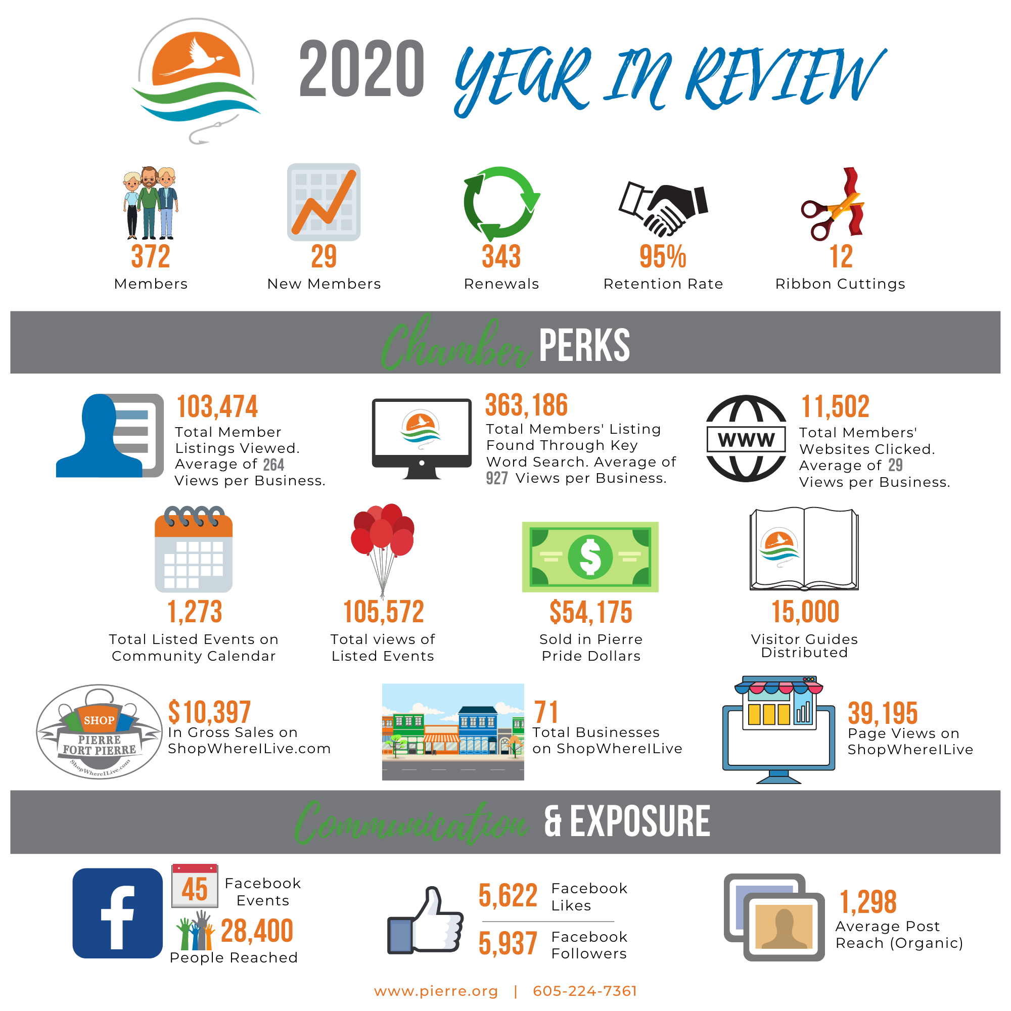 January 2021 Year in Review Infographic