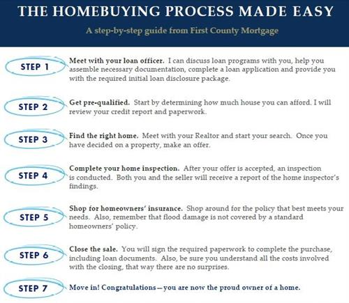 Homebuying Process Made Easy