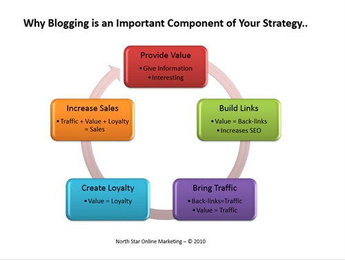 Blogging is a great way to keep your customers coming back!