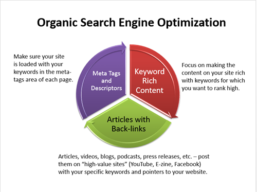 Search Engine Optimization -- do it or don't get found.