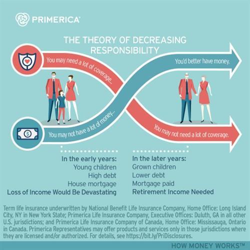 Theory of decreasing responsibility