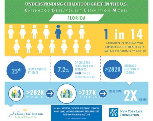 Childhood Bereavement Estimation Model