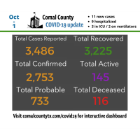 Comal County confirms 11 new COVID-19 cases
