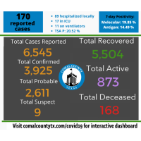 Comal County adds 170 new COVID-19 cases; five deaths