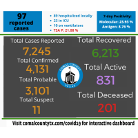 Comal County reports 97 COVID-19 cases; five deaths