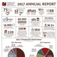 Chamber Releases 2017 Annual Report