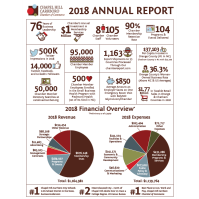 Chamber Releases 2018 Annual Report
