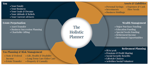 Take Advantage of Our Personalized Holistic Fiancial Strategy