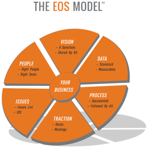 EOS Model - Get stronger in all six components
