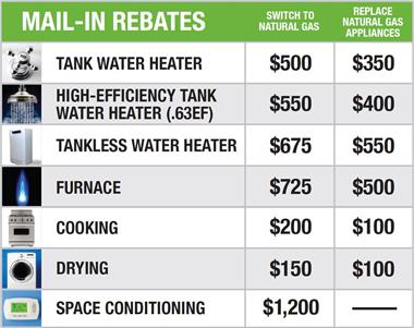 Take Advantage of our Natural Gas Rebates