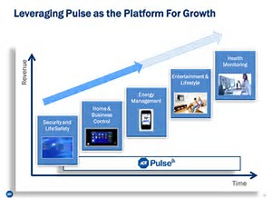 Leverage ADT Pulse as the platform for growth.