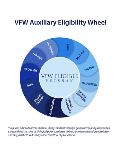 Eligibility for joining VFW Auxiliary