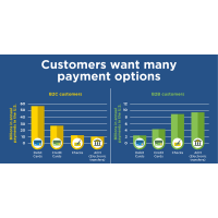 Ask SCORE About: How Customers Want to Pay: Is Your Small Business Keeping Up?