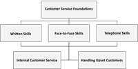 Customer Service: Foundations