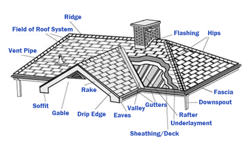 Invest in your roof to ensure that is it performing. Peace of mind.