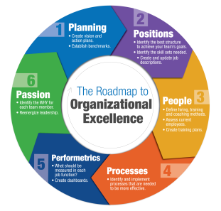 Sandler Leadership for Organizational Excellence; 6 Steps