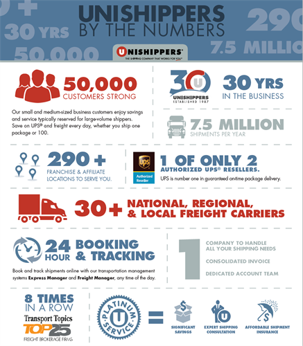 Unishippers by the numbers!