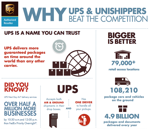 Why UPS & Unishippers Beat the Competition