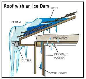 Idaho Roofing Contractors - Help with Ice Dams