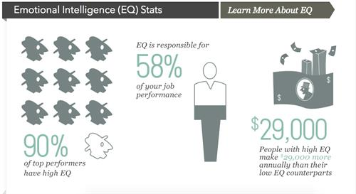 Emotional Intelligence Growth Statistics