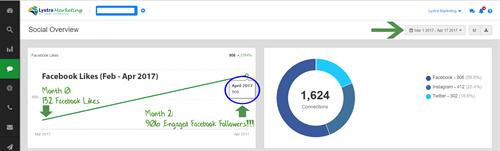 3-month Social Media Case Study