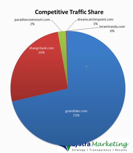 Competitive Traffic Share Analysis Example